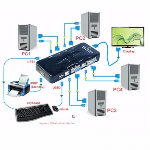 4 Port USB KVM Switch Switcher Box VGA SVGA Splitter Auto Controller Mouse Keyboard